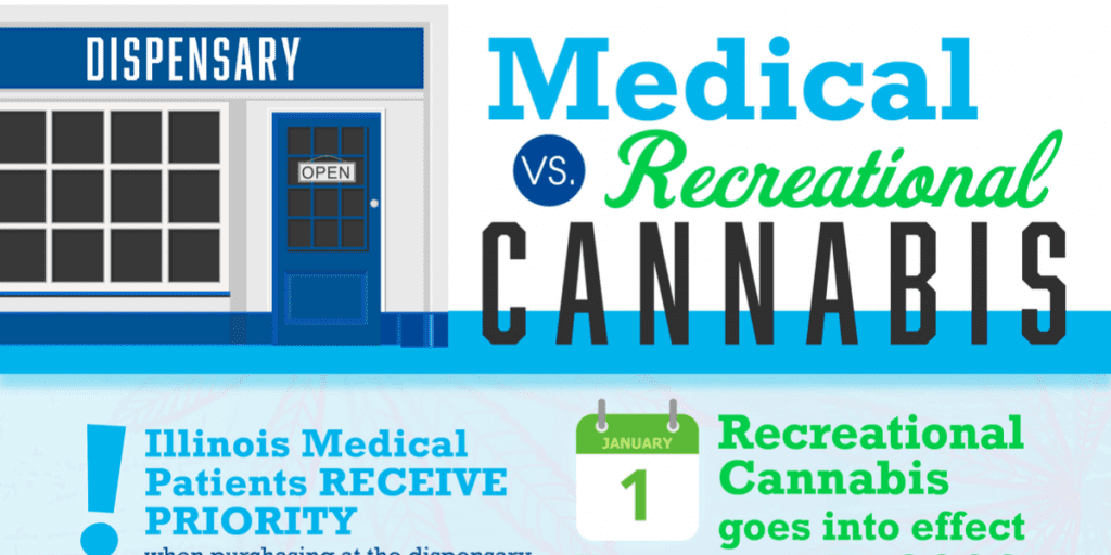 Medical vs Recreational Cannabis in Illinois – What is the Difference?